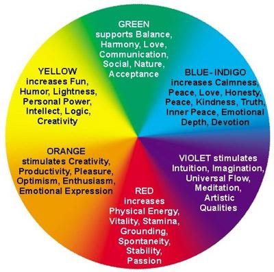 barvy aury a jejich význam