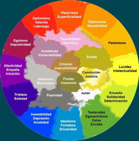 Barvy aury a význam základních barev aury